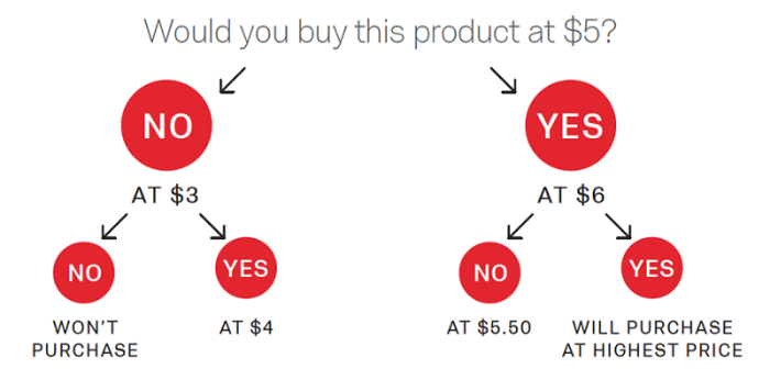 Marketplaces and pricing